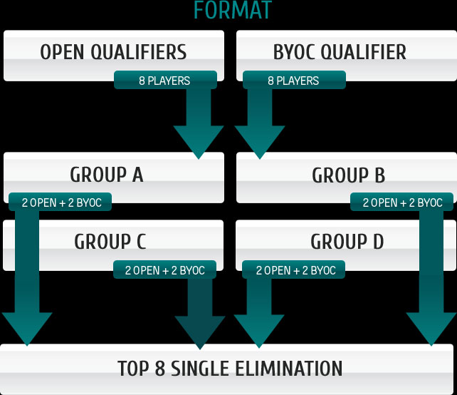 ESET UK Masters Tournament Format